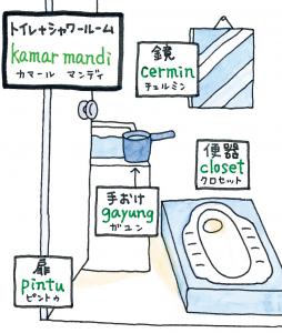 インドネシア語にも「お手洗い」「トイレ」的な言い方がある
