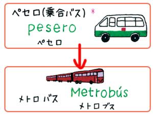 指さしメキシコに「メトロバス」登場